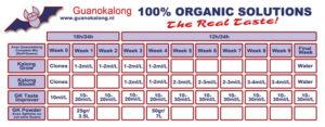 Guanokalong feeding chart