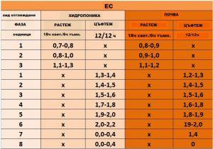 Таблица Електропроводимост на водата